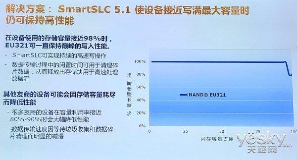 西部数据公司发布96层3D NAND UFS 2.1嵌入式闪存盘