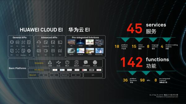 华为云全面进入AI新时代,发布EI城市智能体