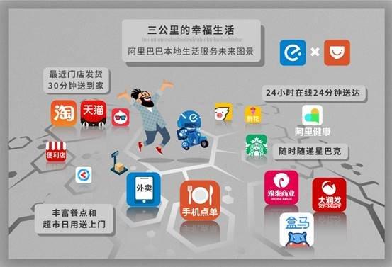 macintosh hd:Users:guoli:Desktop:阿里巴巴本地生活服务未来图景.jpg