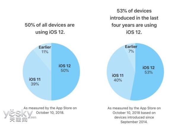 Android 9.0安装率如何了?谷歌高管:超75%的Pixel设备已升级
