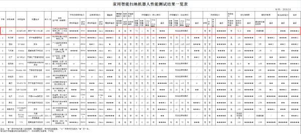 北京消协公布30款扫地机器人测试 小米再夺第一
