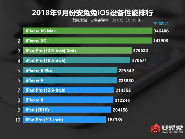 今天15:01开抢!iPhone XR安兔兔跑分达34万,不比iPhone XS差
