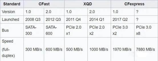 内存卡速度对比.JPEG