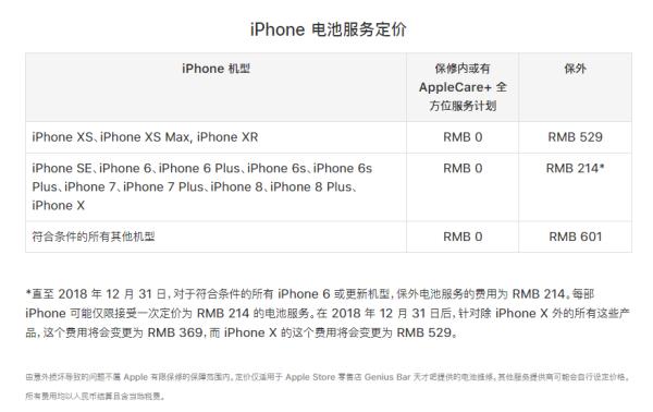 如果iPhone XR碎屏了,就得花1589元!网友:变相推Apple Care+