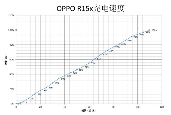 OPPO R15x综合评测:外观鲜活有内涵 配置均衡价格公道