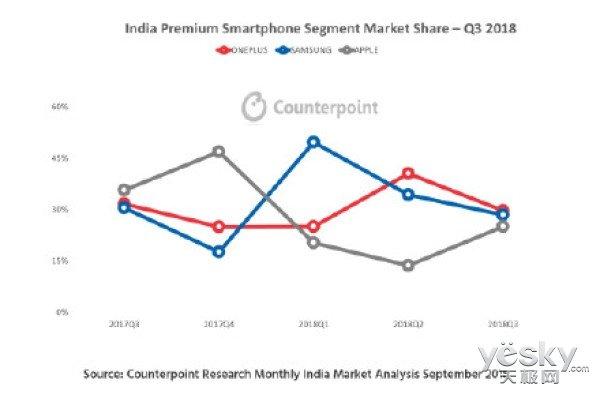 写在一加6T发布前!一加手机为何能连续蝉联印度高端手机市场