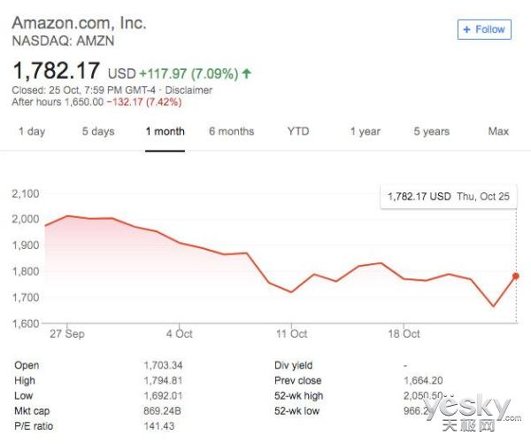 亚马逊股价终于跌了 虽有盈利但在增势偏低