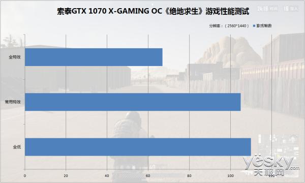 畅玩2K电竞游戏,索泰GTX1070 X-GAMING OC游戏测试