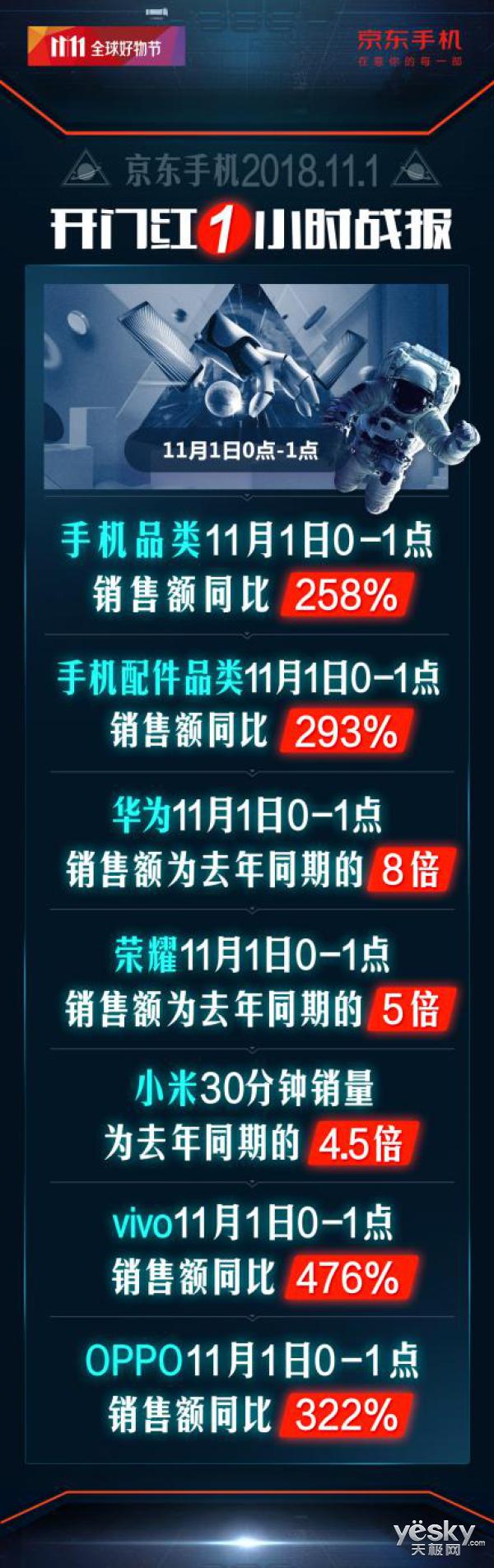 11.11京东开门红  1小时手机销额同比258%