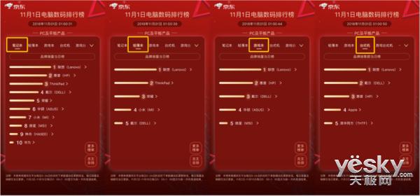 京东11.11好物节开门红 电脑数码首个小时销售额为去年同期147%