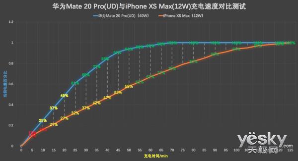 40W快充带你飞 华为Mate 20 Pro充电速度实测