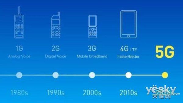 一座座里程碑告诉你,5G离我们越来越近