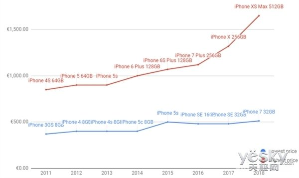 iPhone售价越来越贵并非错觉,已成事实!iPhone X是罪魁祸首