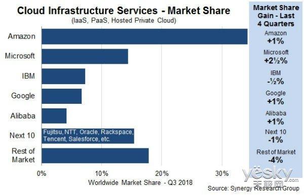 Synergy发布Q3云计算报告:主流云服务商市场份额继续增加