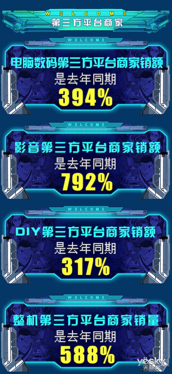 京东11.11电脑数码战报出炉 新型品类关注度攀升