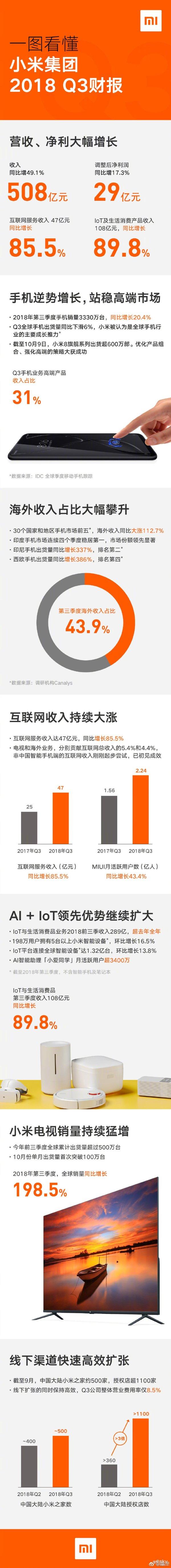 小米Q3财报:手机海外市场营收大涨112.7% 白色家电业务增势强劲