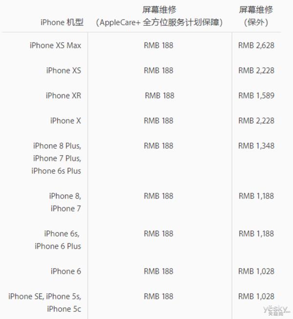 手机碎屏之后你会维修吗?67%的用户不会,因为维修成本过高
