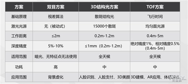 外媒曝光三星Galaxy S10更多细节:配备ToF感光元件
