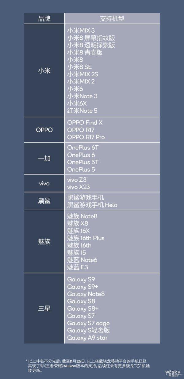 爽翻!《王者荣耀》Vulkan版已支持40款手机:小米最多!有你吗?
