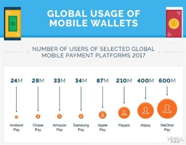 微信支付用户排第一?支付宝:这不是2016年,全球用户数已超9亿