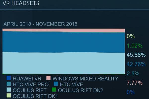 Steam发VR头显报告:WMR设备占比小幅上升