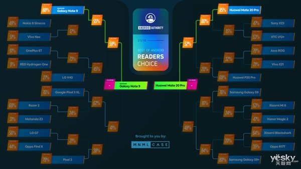 三星、华为旗舰入选全球最受欢迎安卓旗舰大赛总决赛