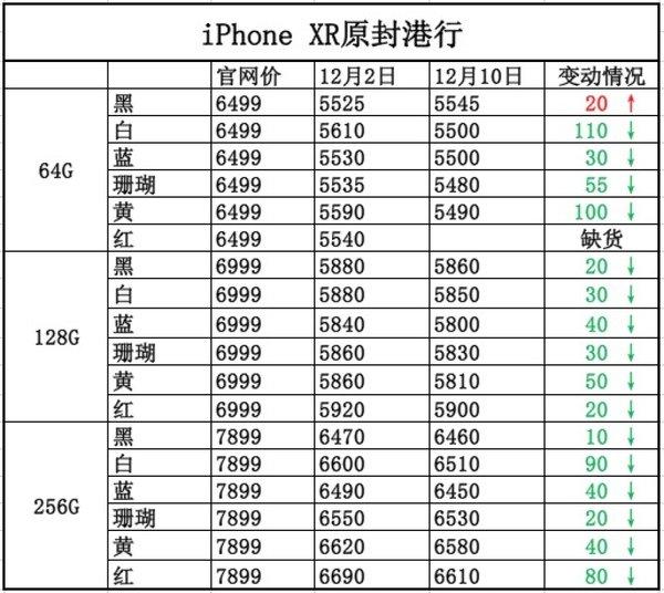 一周iPhone报价:手机销量不佳让苹果苦不堪言