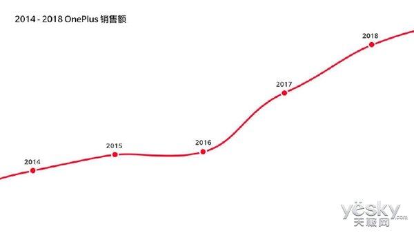 刘作虎回顾一加这五年:凭产品口碑赢得世界认可 年营收增长200%