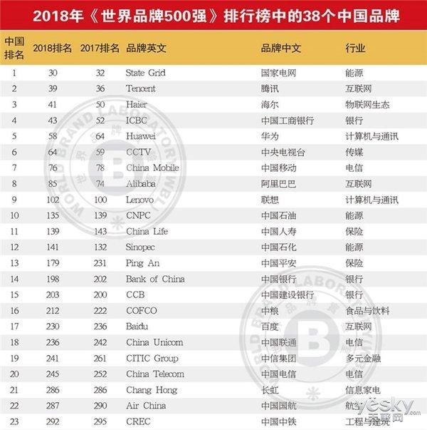 世界品牌500强榜单出炉:苹果第3,华为、腾讯等38家中国品牌入围