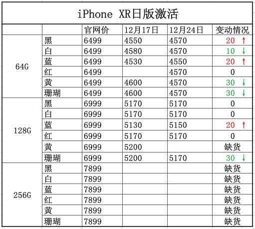 一周iPhone报价:年关将至价格波动大