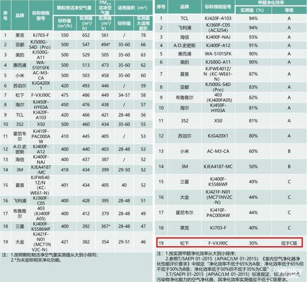 上海消保委发净化器实验结果 国货性价比更高