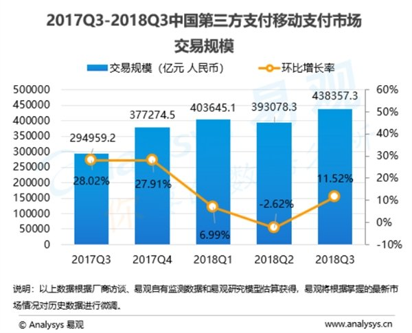 Q3中国第三方支付移动支付交易环比增长11.52% 支付宝占比第一