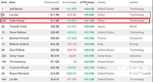 小米雷军去年身价增加86亿美元,仅次于世界首富,拼多多黄峥第三