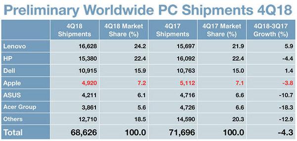iPhone销量下跌之后 权威预测:iMac销量同比下降3.8%