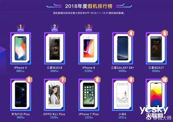 2018什么山寨机最多?iPhone X第一