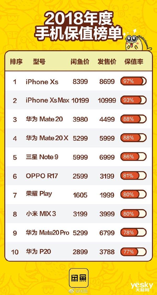 大公司晨读:iPhone XS系列依然最保值;Android O发布时间确定