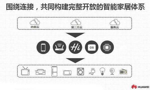 荣耀打头阵 华为将在2019年下半年发布智能电视