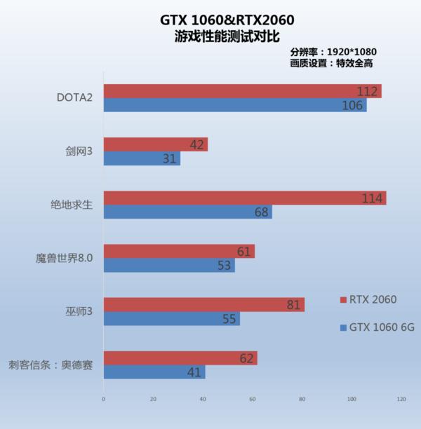 5年前的老平台上新RTX 2060显卡,尚能战否?