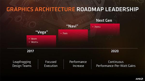 AMD公布2018年财报 逆转盈亏但GPU库存多