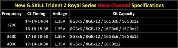 芝奇发布6通道皇家戟:最高容量192GB