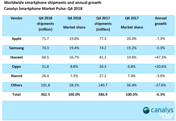 2018年澳门银河游戏平台官网市场整体下滑 为何OPPO能够逆势增长20.6%?