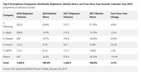 IDC公布2018年全球智能手机出货量 三星苹果双双下滑