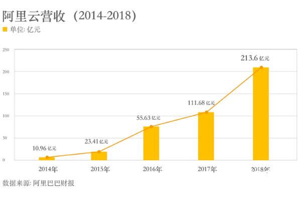 阿里发布2019财年Q3财报云业务营收破200亿