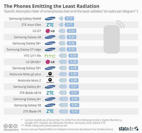 手机辐射榜:辐射最高机型超最低十倍 三星笑了小米哭了