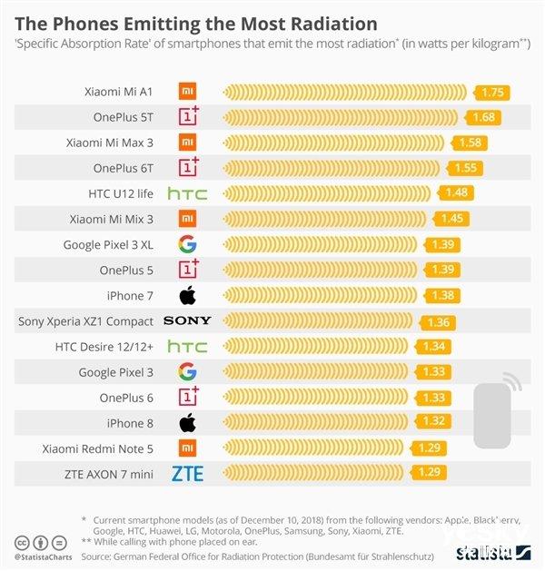 德国发布手机辐射榜单 小米A1最高