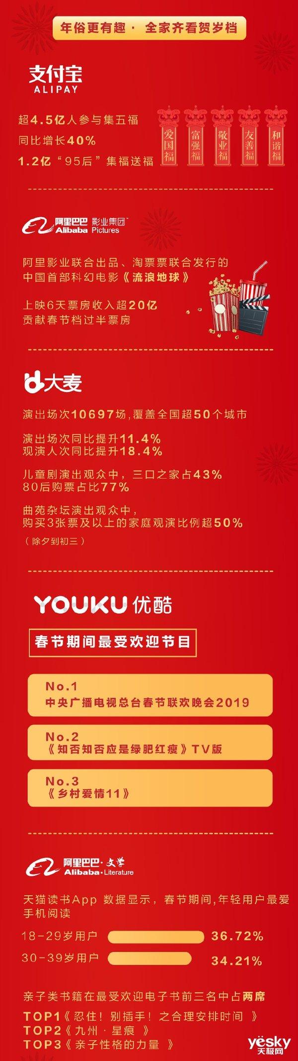 阿里公布《2019春节经济报告》:支付宝强势助攻,淘宝用户增100%