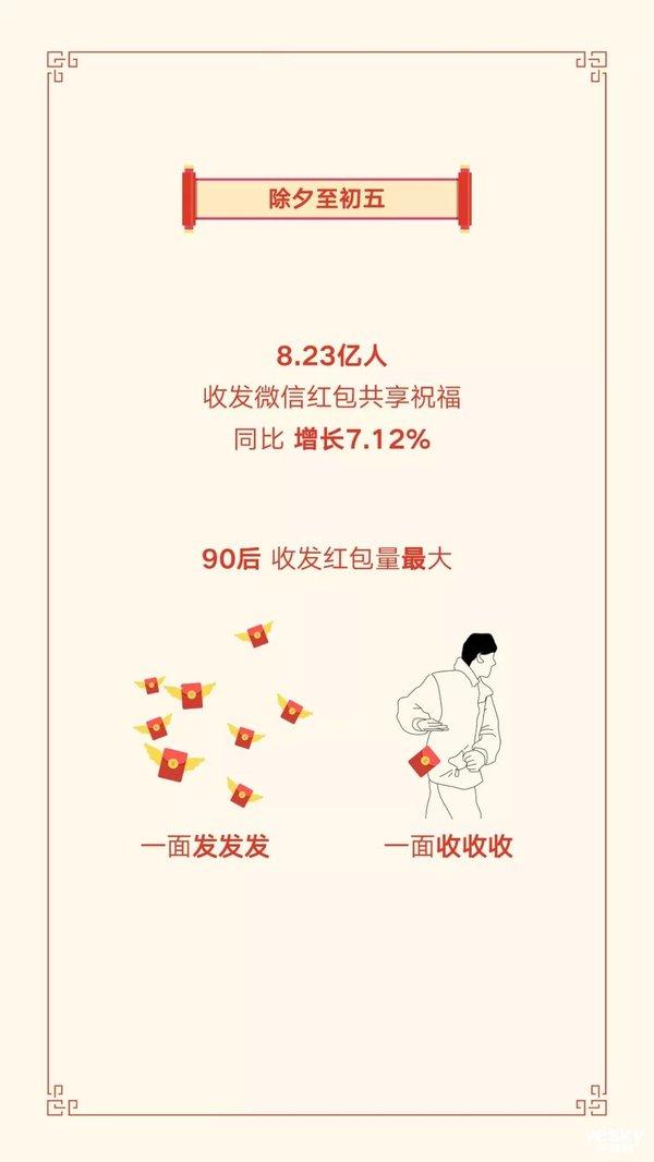 大公司晨读:2019春节8亿人收发微信红包、美团年夜饭订单涨107%