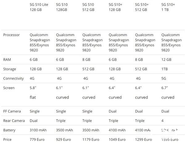 三星S10+限量版3月15日开卖:12GB+1TB存储、陶瓷机身,售价过万