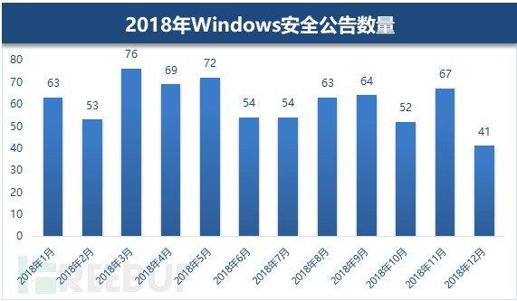 2018年Windows漏洞年度盘点:高危漏洞频现 新漏洞层出不穷