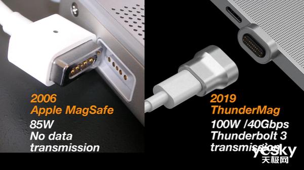 外国公司Innerexile开启ThunderMag磁吸适配器众筹